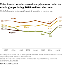 Us Voter Turnout Chart Voter Turnout Rose In 2018 Across Racial Ethnic Groups