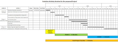 Project Planning Template Free Free Project Plan Template Tiemchart