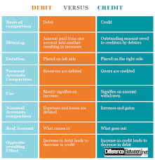 Accounting Debits And Credits Chart Difference Between Debit And Credit In Accounting