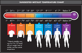 Oneill Wetsuits Season Overview