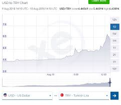 Try Currency Chart Erdogan Says Turkey Economy Under Attack As Trump Doubles