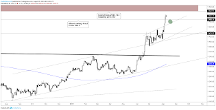Long Term Gold Chart Gold Price Rally May Soon Find Opposition At Long Term Levels