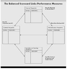 Performance Improvement Plan Definition Awesome The Balanced ScorecardMeasures That Drive Performance
