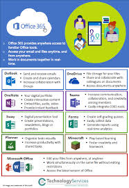 Microsoft Office Reports Ccsd Instructional Technology