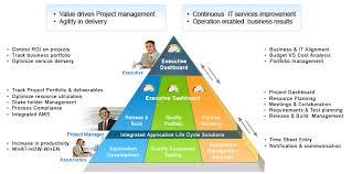 Project Portfolio Management Ppm Bimarabia