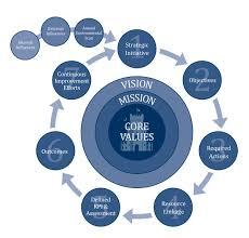 microsoft word assessment program assessment the citadel charleston sc