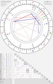 Penny Heyns Birth Chart Horoscope Date Of Birth Astro
