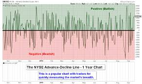Advance Decline Line Chart 2015 What Is The Nyse Advance Decline Line