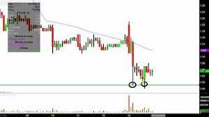 Pulm Chart Pulmatrix Inc Pulm Stock Chart Technical Analysis For 03