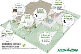 springtime sprinkler tune up checklist sanderson dehaan irrigation