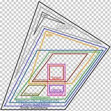Venn Diagram Of Geometric Shapes Euler Diagram Quadrilateral Venn Diagram Geometry Shape Png