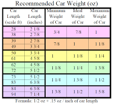 Toy Train Scales Chart Model Train Scales Chart Bing Images Great Information For