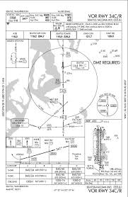Simviation Forums View Topic Reading Approach Plates