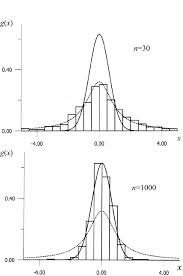 Truncated Solids Chart Comparison Of The Bar Chart Of Renormalized Sums Of Random