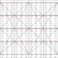 Gann Square Of 12 Chart Buy The Master 360 Circle Chart With Arrows Technical