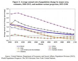 World Population Timeline Chart 10 Scary Charts That Show How The Worlds Population Is