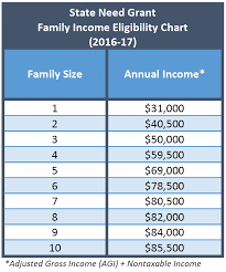 Financial Aid Income Limits Chart Kpcr Scholarship Income Limit Blog