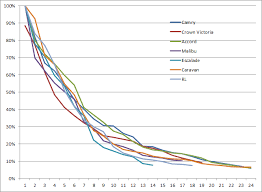 Car Depreciation Over Time Free By 50