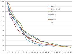 Car Depreciation Chart By Model Car Depreciation Over Time Free By 50