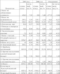 Отчет о прохождении производственной практики в инспекции  Изучив данные таблицы 1 3 можно сделать вывод что основную долю в поступлениях в местный и республиканский бюджеты в 2005 2006 годах составляли налог на