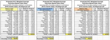 Va Rating Chart 2018 Related Keywords Suggestions Va