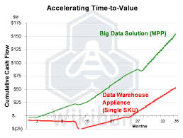 Big Data Solution Mpp Vs Traditional Data Warehouse Appliance