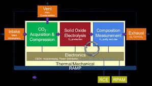 moxie for scientists mars 2020 rover Nitrogen Diagram at Oxygen Box Diagram