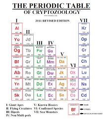 cryptozoology periodic table - Google Search | Cryptozoology ...