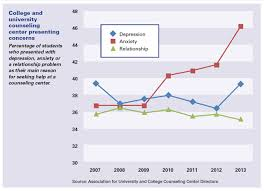 students under pressure percentage of students who presented depression anxiety or a relationship problem as their main
