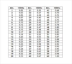 Time Clock Hundredths Conversion Chart Payroll Time Adp
