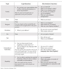 Questions To Ask At Job Interview Guidelines For Appropriate Off Limits Questions To Ask In