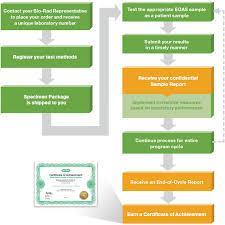 Bio Rad Quality Control Chart