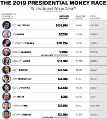 Democratic Candidate Comparison Chart Buttigieg Sets High Campaign Fundraising Bar Biden Raised