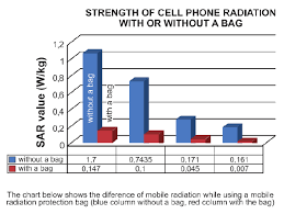 Cell Phone Radiation Chart Phone Phone Cases Chart