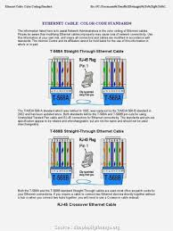 ethernet connection wiring diagram brilliant ethernet wire diagram ethernet connection wiring diagram ethernet wire diagram to cat6 patch cable wiring best standard cool