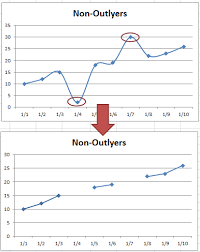 How To Show Gaps In A Line Chart When Using The Excel Na