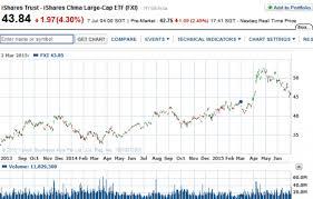 China Stock Market Chart Yahoo Opportunities In The China Stock Market Crash
