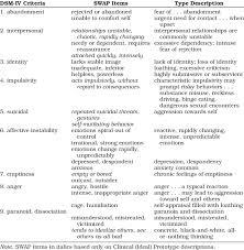 Derivation Of Dsm 5 Borderline Personality Disorder Type