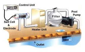 salt water pool systems. Chlorinator For Your Swimming Pool Salt Water Systems L