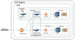 Cloud Architecture Tutorials Telekomcloud