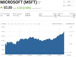 microsoft stock microsoft is rising after announcing that its partnering with