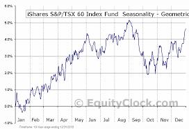 Ishares S P Tsx 60 Index Fund Tse Xiu To Seasonal Chart