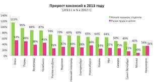 Какой диплом в почете у работодателей Ростова Образование Как сообщается в отчете каждая 18 я вакансия в 2013 году относилась к категории Начало карьеры Работы для студентов Но на одну вакансию приходилось