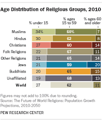 World Religions Chart Worksheet Answers The Future Of World Religions Population Growth Projections