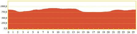 Grand Rapids Marathon Elevation Chart How Tough Is The Kalamazoo Marathon Course Mlive Com