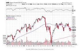 Market Crash History Chart This One Chart May Signal The Next Stock Market Crash
