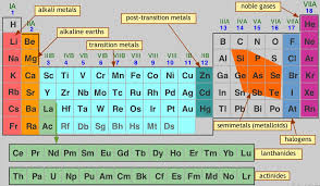 Periodic Table Group Names With Elements – Latest HD Pictures ...