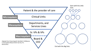 Healthcare Boards In Quality Safety A Pivotal Role
