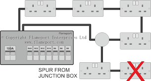 extending a ring circuit using a junction box multiple sockets on a spur are not permitted