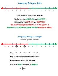 Integers Examples Comparing And Ordering Integers How To With Rules And Examples Tpt